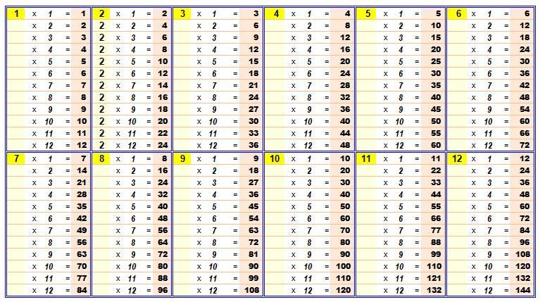 Tout Savoir Sur La Multiplication