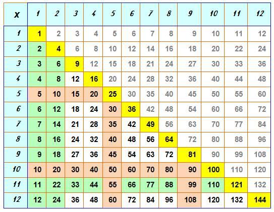 Tout savoir sur la multiplication - Table multiplication imprimer ...