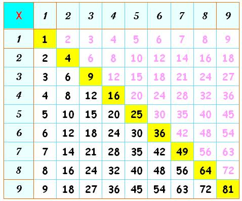 Tables de multiplication apprentissage facile suite - Apprentissage table de multiplication ...