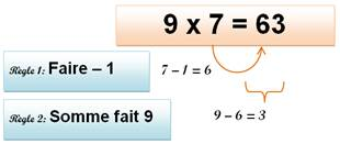 Comment apprendre la table de 9 - Comment apprendre la table de multiplication ...