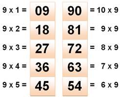 Tables de multiplication apprentissage facile - Comment retenir les tables de multiplication ...
