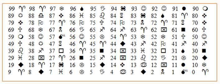 la case magique sera associ aux multiples de 9