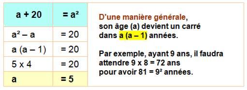 432be4425d90 Le même raisonnement permet de dire qu il faut attendre a (a² – 1) années  pour atteindre le cube de son âge.
