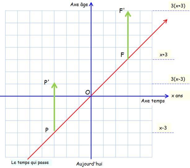 ac04f75d67f0 Point P  mon âge il y a 3 ans  P , trois fois plus.
