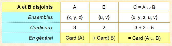 6933627125a7 Plusieurs ensembles disjoints (sans éléments en commun)