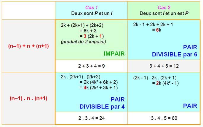 Theorie Des Nombres Pairs Et Impairs