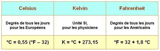 degré celsius et degré kelvin