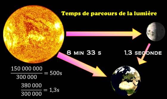 distance terre soleil en al