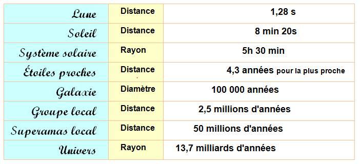 distance terre soleil en puissance de 10