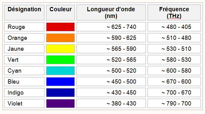couleur et longueur d onde