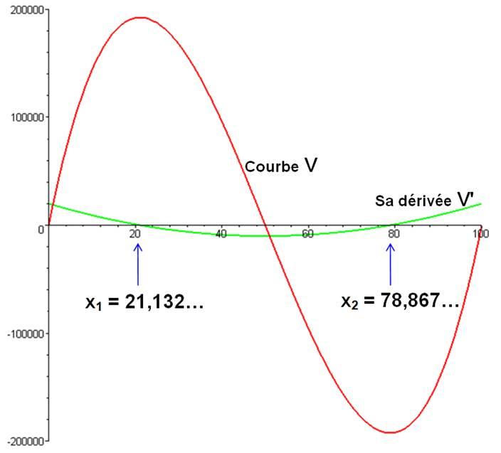 Volume Maximum La Variations Calcul Des De Boîte qEwBp1