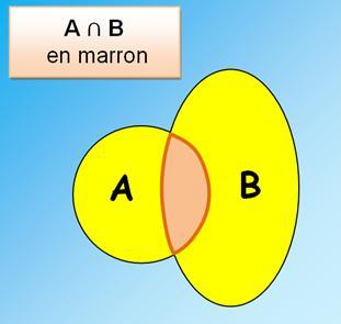 Loi de la logique fonction et diagramme de venn ccuart Images