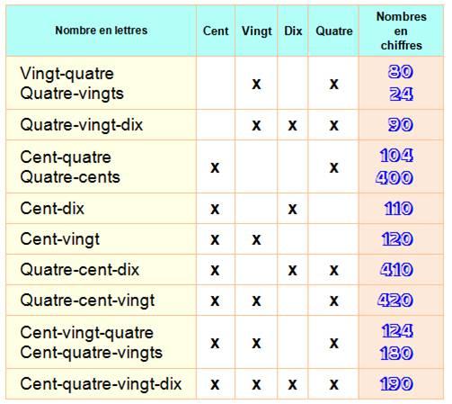 Turbo nombres en lettres JE16