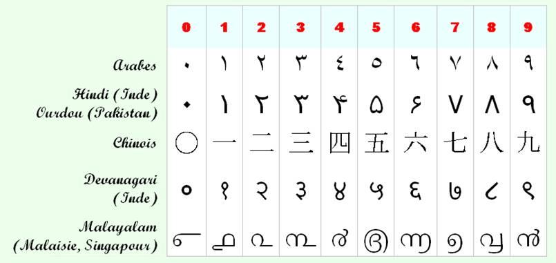 Exceptionnel collection de nombres, numération dans toutes les langues PF39