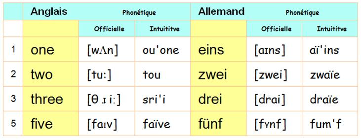 Top collection de nombres, numération dans toutes les langues NC54