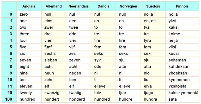 Célèbre collection de nombres, numération dans toutes les langues OX78