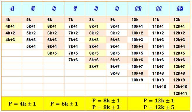 Nombres Premiers Multiple De 4 A Un Pres