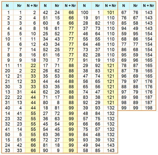 Nombre retourn - Tables de multiplication jusqu a 100 ...