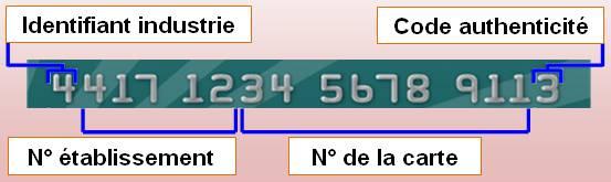 Index Of Carte Bancaire.Nombre 16 Carte Bancaire