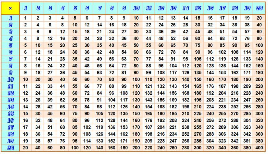 Type De Nombres Multiples